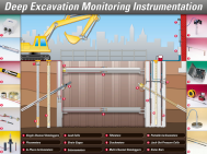 Deep Excavation Monitoring Instrumentation